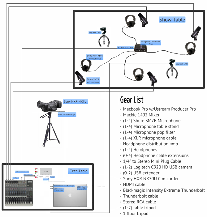 Live Podcast Or Radio Show Setup With Ustream Producer