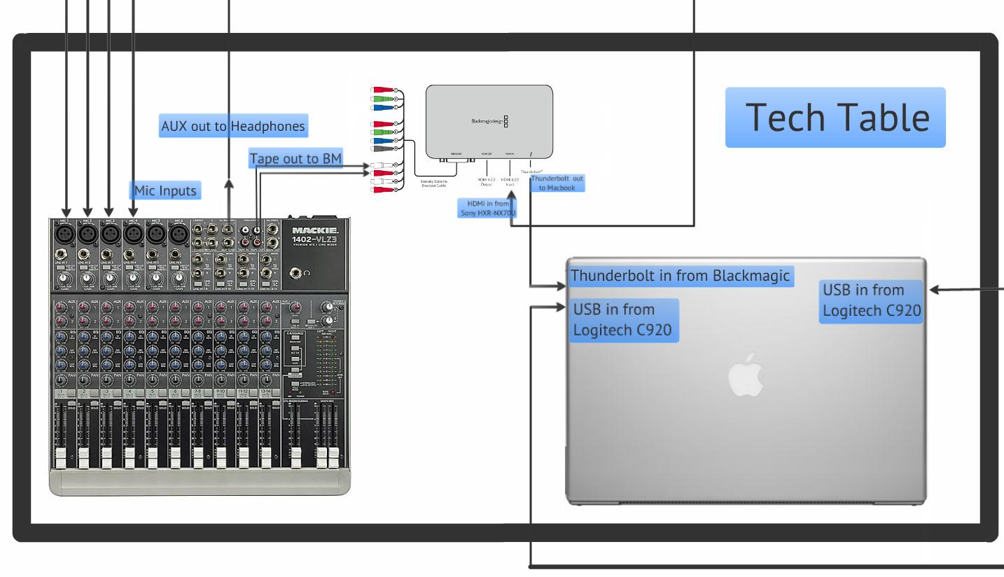 Live podcast or radio show setup with Ustream Producer – IBM ... on