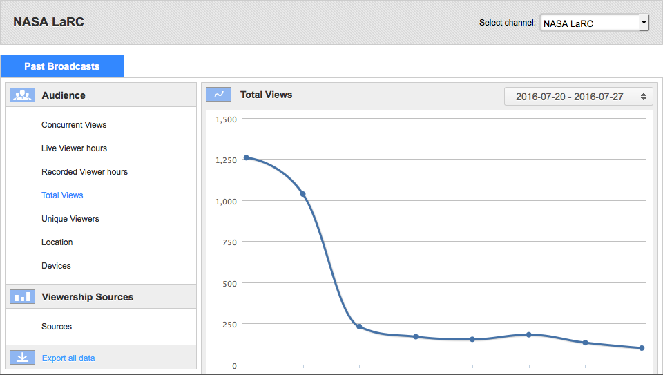 overview of past analytics console - All I Want For Christmas Is You Youtube